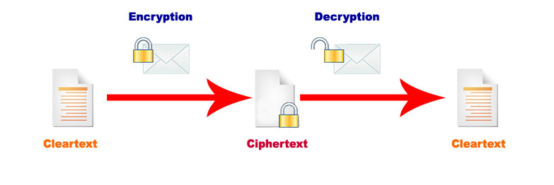 encryptionprocess
