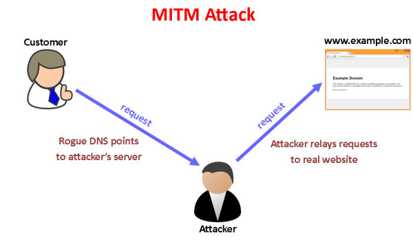man in the middle attack - Major Banking Apps Are Vulnerable To Man In The Middle Attack Over SSL