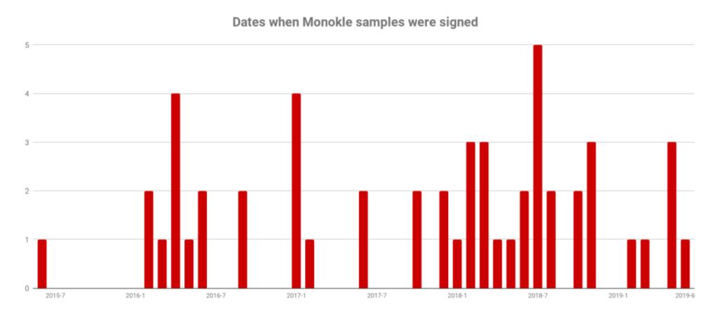 monokle surveillance malware1 - New Monokle Surveillance Malware Created By Russia Defence Contractor
